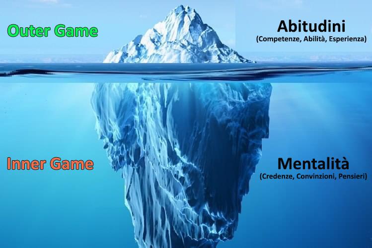 Cos'è l'Inner Game?
